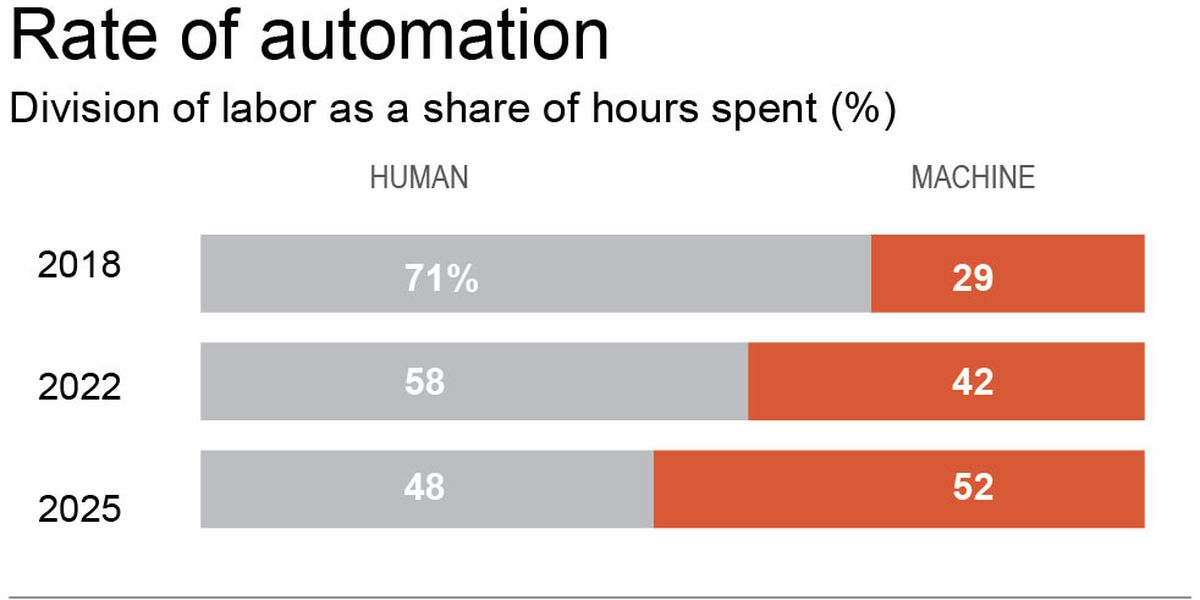 Report: Machines to handle over half workplace tasks by 2025