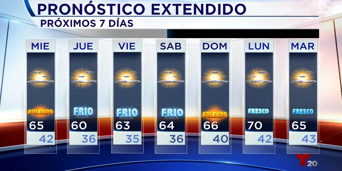 Comienzan aumentar las temperaturas para el resto de la semana.